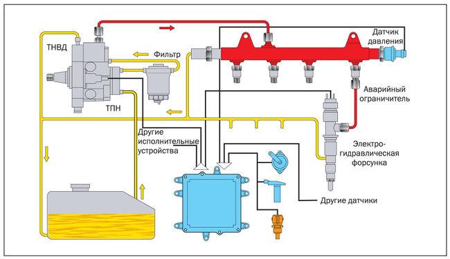 ремонт регулятора давления топлива дизель