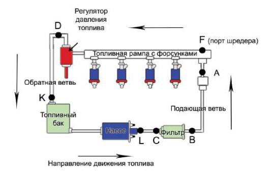 где находится регулятор давления топлива