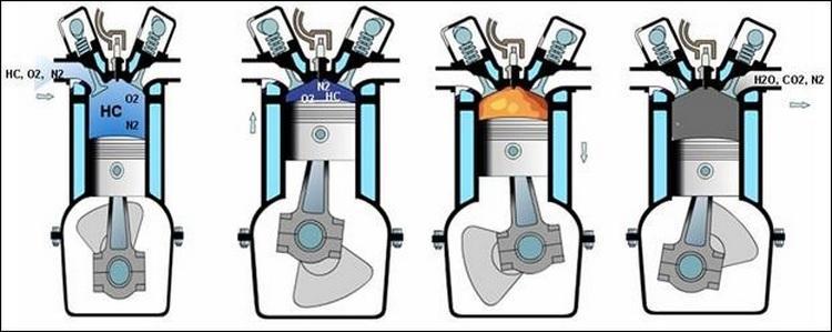 Процесс сгорания топлива