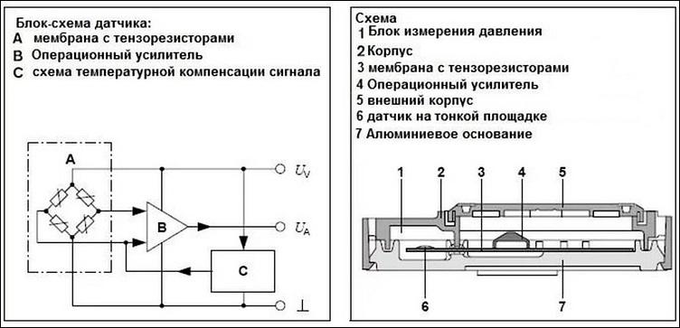 Принцип работы датчика абсолютного давления воздуха