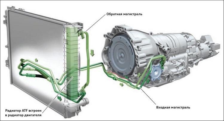 Система охлаждения ATF