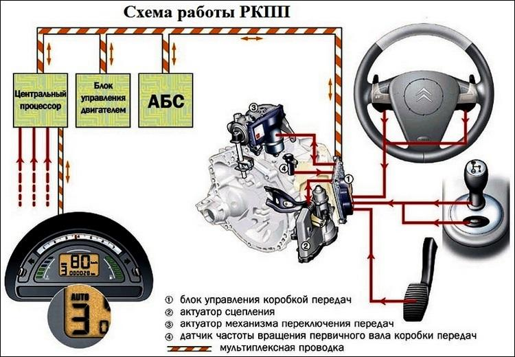 Схема роботы РКПП