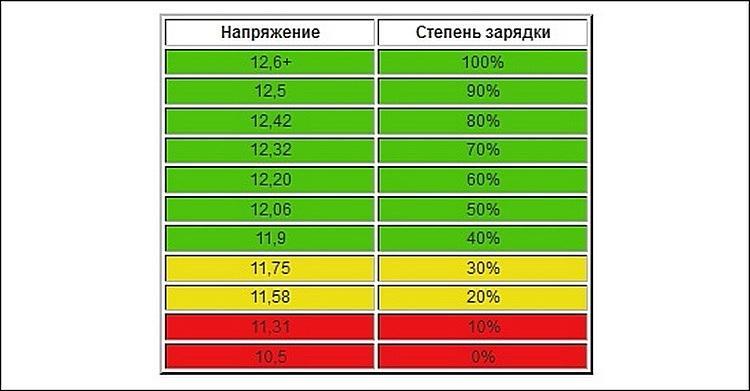 Таблица напряжений аккумулятора при разрядке