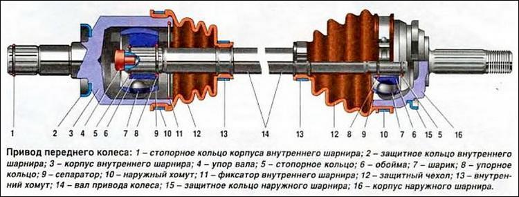Схема ШРУСов