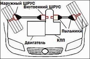 Расположение шрусов в автомобиле
