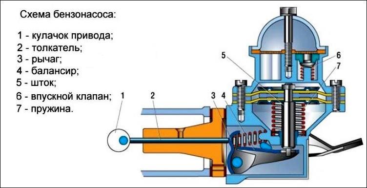 Схема бензонасоса