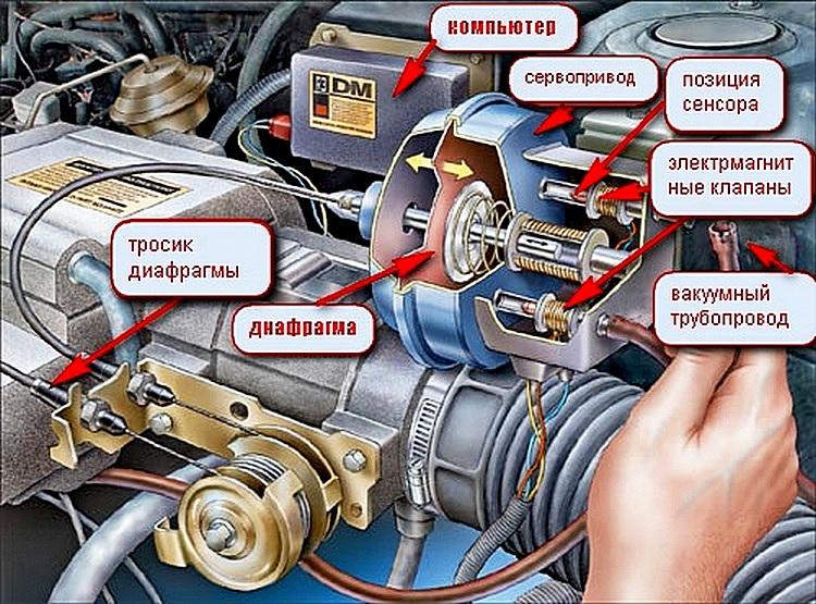 Схема круиз контроля автомобиля
