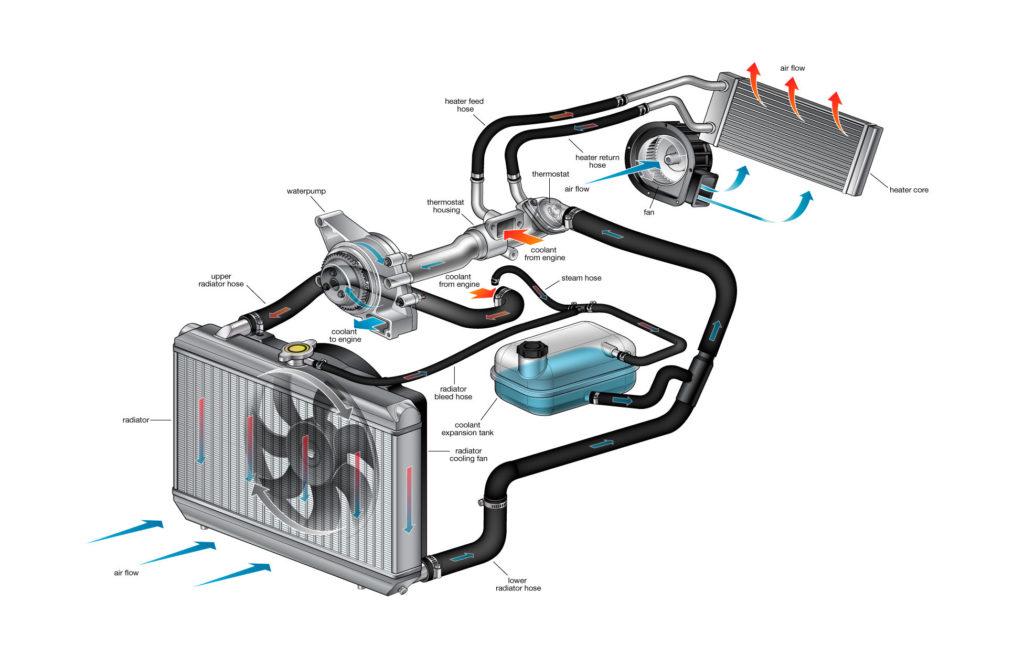 Промывка радиатора печки без снятия: пошаговое руководство