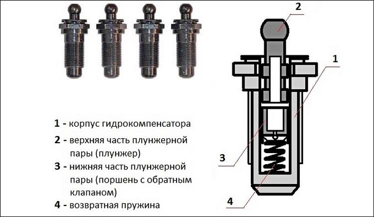 Неисправности гидрокомпенсаторов и их замена