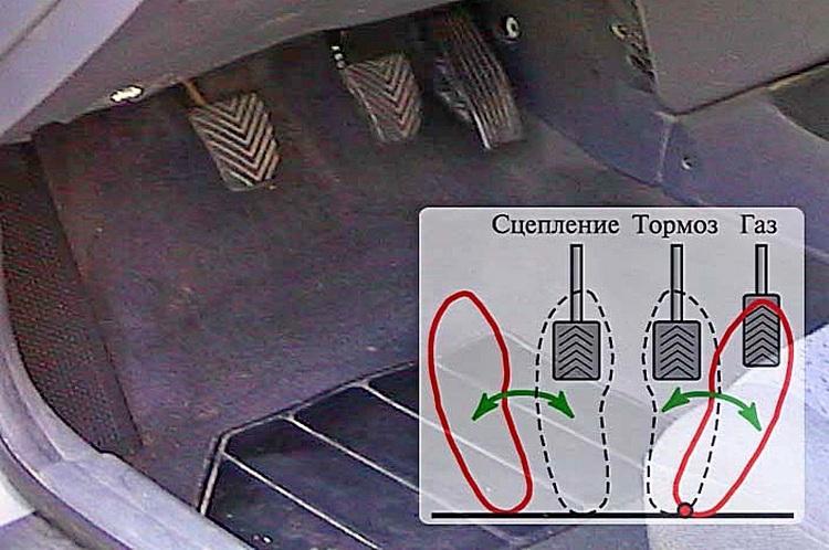 Предназначение и расположение педалей в машине