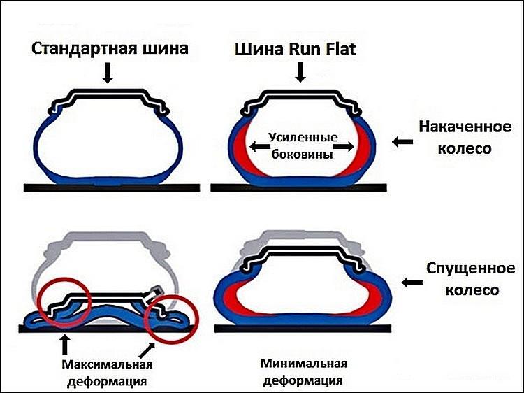 Сравнение шин