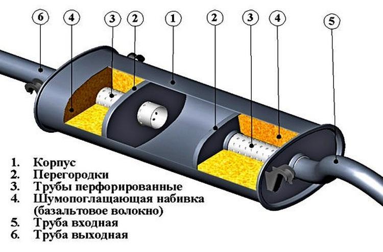 Ремонт глушителя автомобиля без сварки своими руками